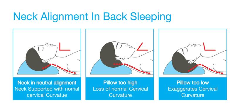 How Sleep Position Affects Your Spine